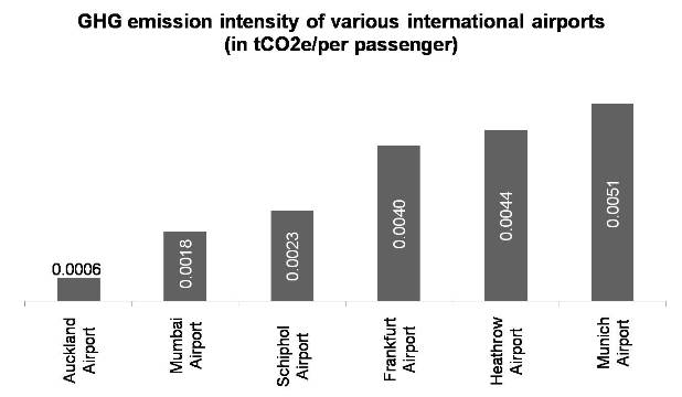 Performance of Airports in reducing their Carbon Footprint