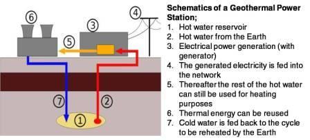 Geothermal energy-How power plant work
