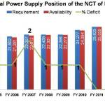 Actual Power Supply Position of the NCT of Delhi