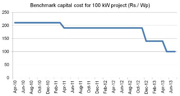 Benchmark capital cost for 100 kW project_Rs per Wp