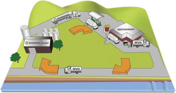 Diagram showing four steps of WVO or WCO recycle process