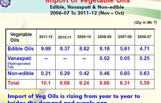 Import of Vegetable Oil