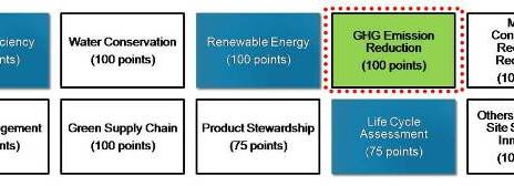 Parameters of Greenco rating system