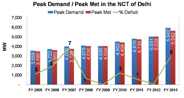 Peak Demand  and Peak Met  Deficit in the NCT of Delhi