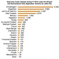 State-wise funds released during FY 2013 under the Off-grid and Decentralized Solar Application Scheme _MNRE