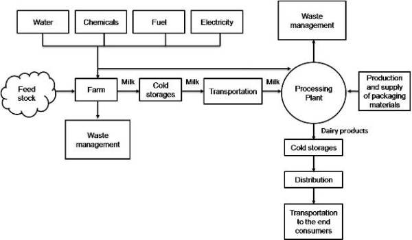 Process schematic of Dairy industry