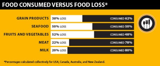 Food consumed verses food loss