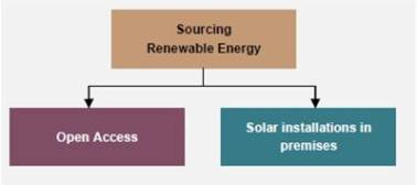 How to source renewable energy?
