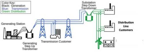 Power Grid - Electricity Transmission System
