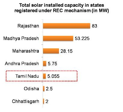 Total solar installed capacity in states registered under REC mechanism by 08 Oct 13