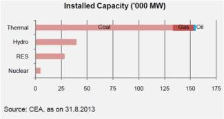 Installed Power Capacity in 1000 MW