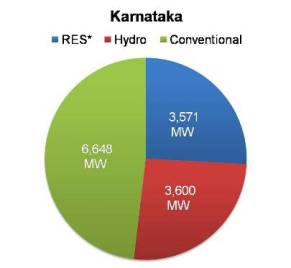 Renewable energy capacity in Karnataka