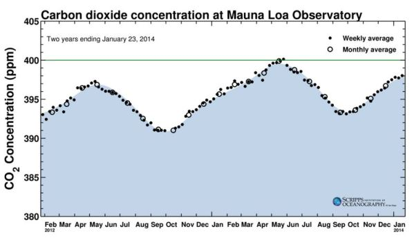 CO2 concentration level_The Keeling Curve_Feb 2012 to Jan 2014