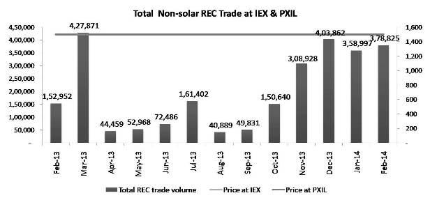 Total  Non-solar REC Trade at IEX & PXIL -Feb 14