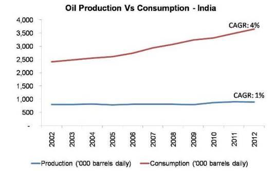 Oil Production Vs Consumption - India