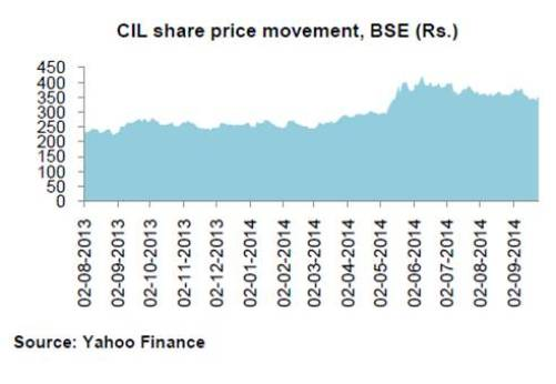 CIL share price movement