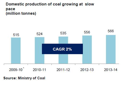 Domestic production of coal -India