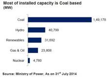 Share of coal based power capacity in India