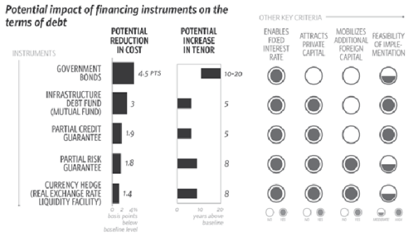 Potential impact of financing instruments on the terms of debt