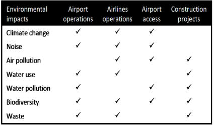 Airport environmental impacts