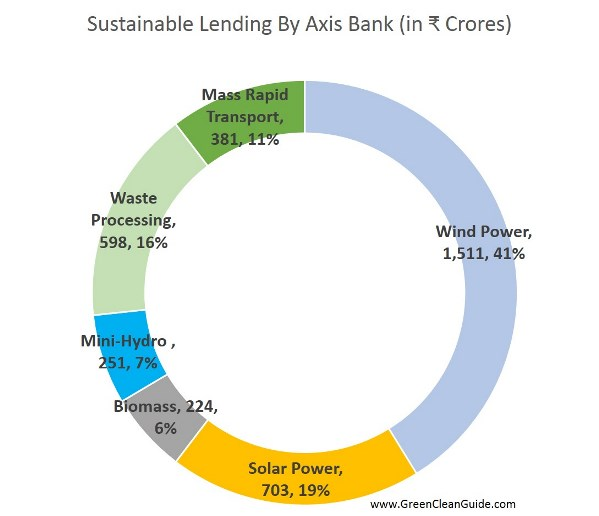 Sustainable Lending By Axis Bank