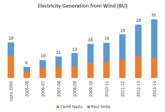 Electricity Generation from Wind
