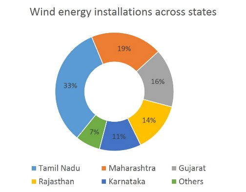 Wind Energy Installations Across States on Us Energy Sources Pie Chart