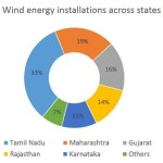 Wind energy installations across states