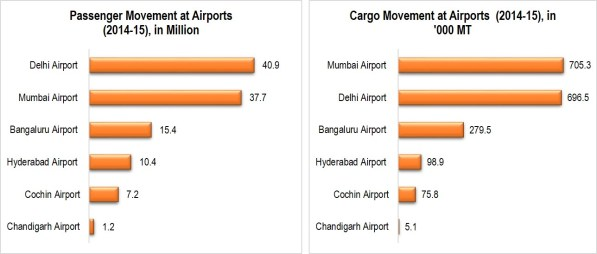 Passenger & Cargo Movement at Indian Airports