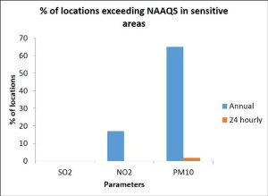Percentage of locations exceeding NAAQS in sensitive areas