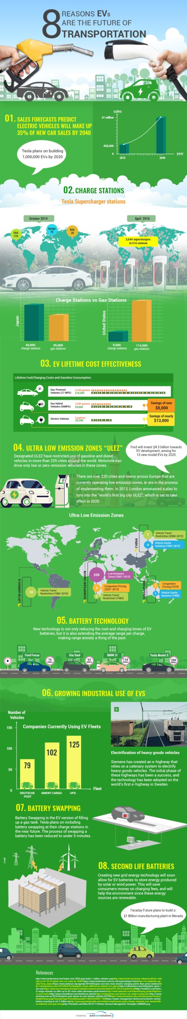 EVs are the Future of Transportation