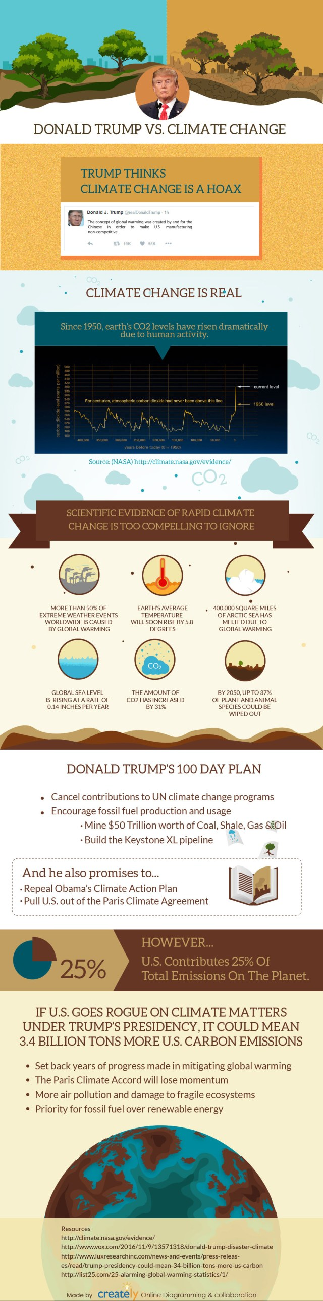 Is Donald Trump the Ultimate Threat to the Planet