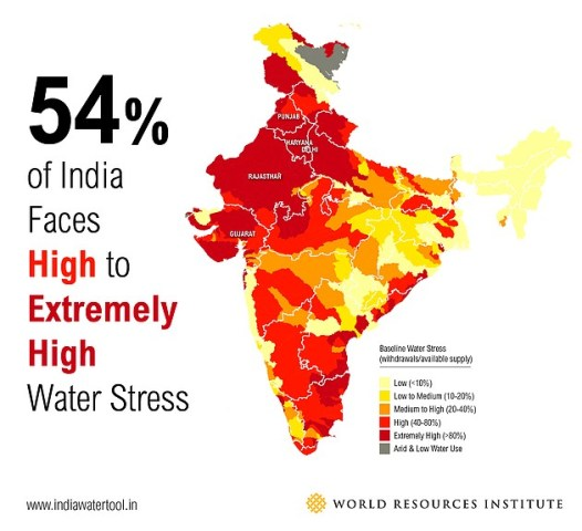 Water stress India