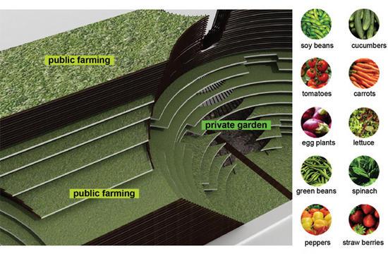 agriculturalurbanism3