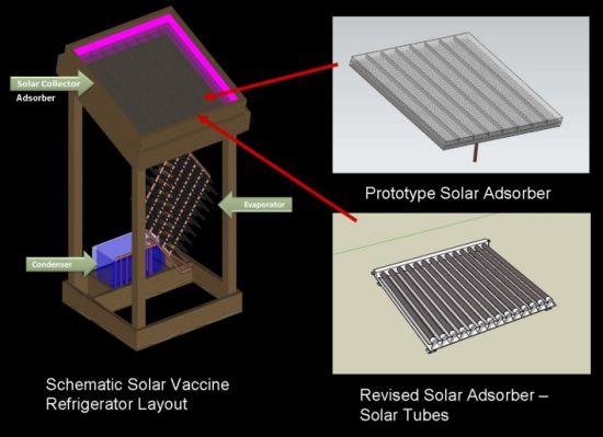 atc solar vaccine refrigerator