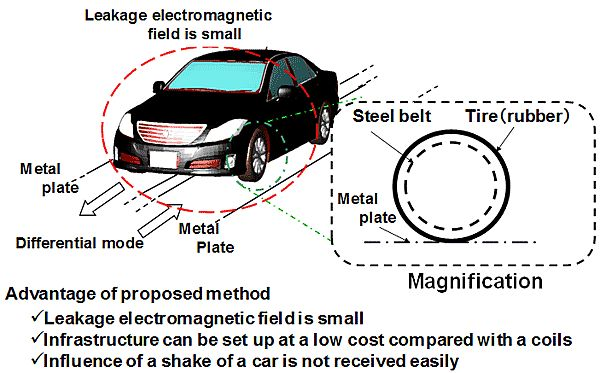 Electric vehicle developed by Japanese researchers