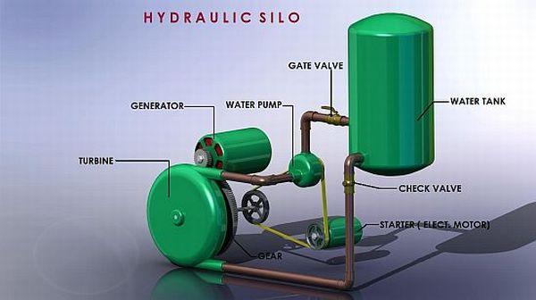 Hydraulic Silo