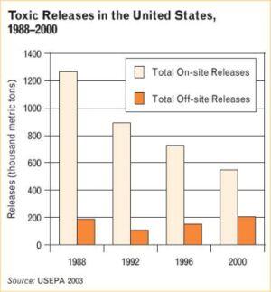 into us environment decreasing