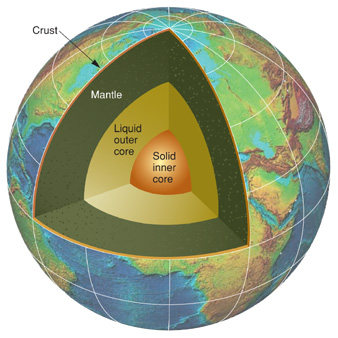 mantle of the earth