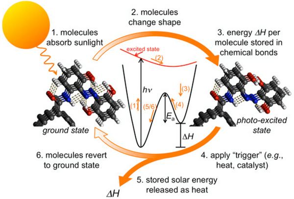 Nano-templated molecules that store energy