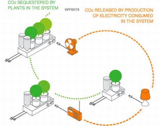 natural fuse system concept haque design 2
