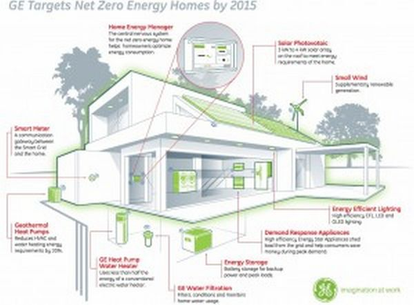Net Zero Energy Home Concept