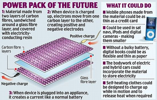 plastic that store electricity fxfdy 54