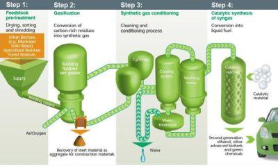 Trash-to-ethanol plant