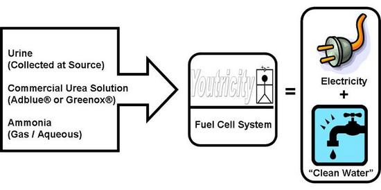urea powered fuel cells to power submarines someda
