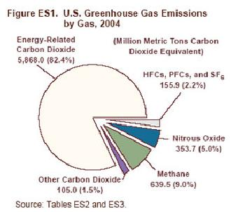 us greenhouse gases increased by 2 percent