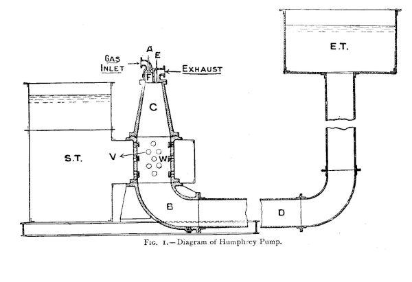 Humphrey Pump