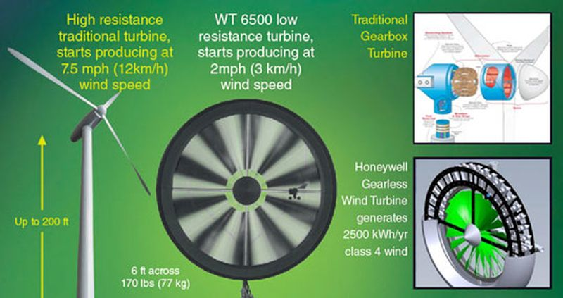 Honeywell Wind Turbine