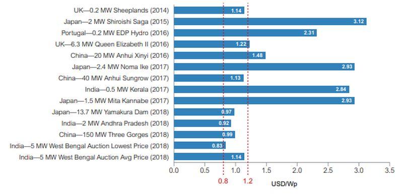 FPV costs worldwide between 2014-2018