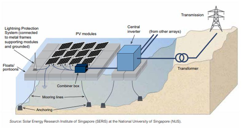 New Solar Power Trends: Floating Solar Power Plants